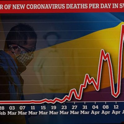 Sweden records just 40 new 'coronavirus deaths' and less than 400 'fresh cases'