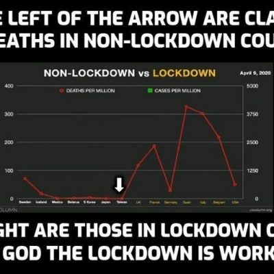 No lockdown Sweden shows that lockdowns and social distancing are not necessary