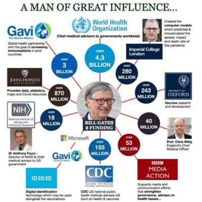 Bill Gates - A Man of great influence
