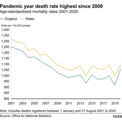 Look at this graph of death rates since 2001 and then ponder the BBC headline - 'Pandemic year death rate highest since 2008'. DEFUND THE BBC - they are just propagandists for the state and there's not a 'journalist' among them