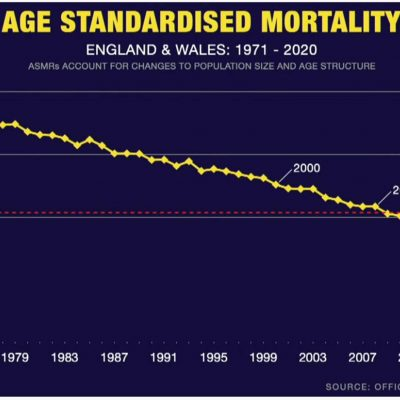 Another set of figures puts 2020 in context for deaths compared with other years