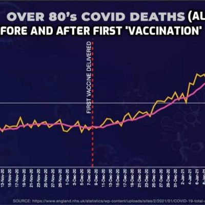 Why Is There A Correlation Between The 'Vaccine' Rollout And Increased 'COVID–19' Mortality?
