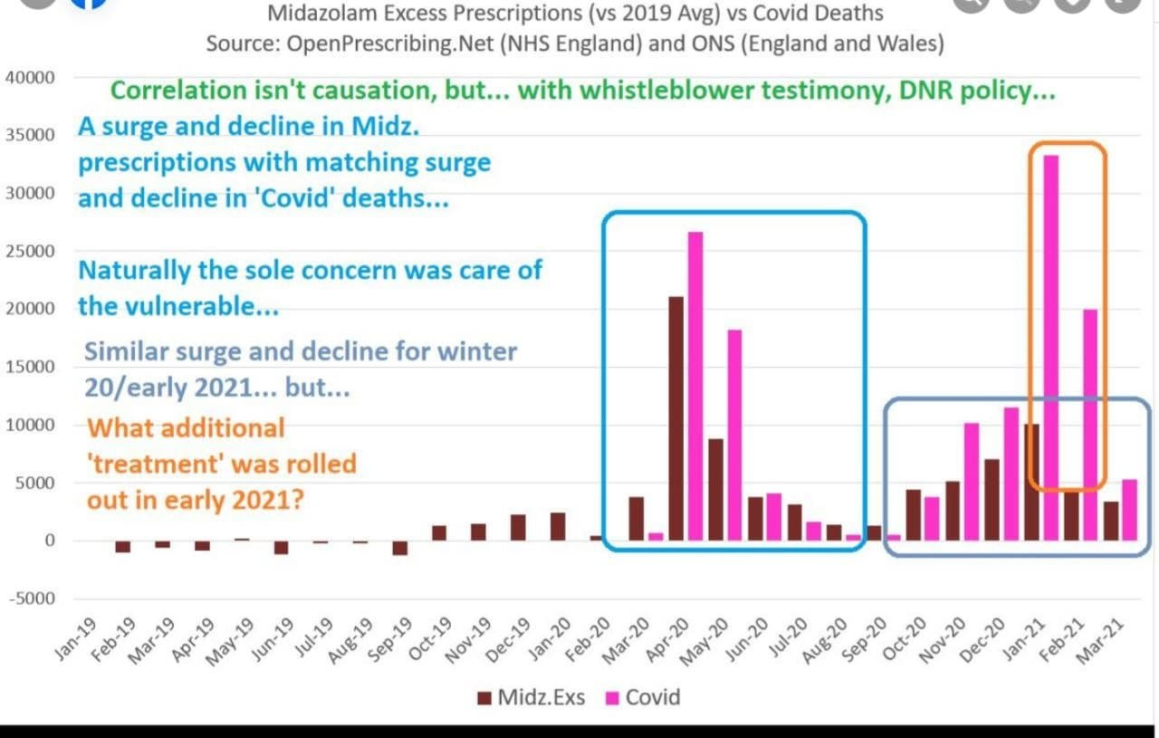 Graph reveals correlation between 'Covid deaths' and use on old people of the dangerous respiratory-depressing drug Midazolam and between 'Covid deaths' and the fake 'vaccine' roll-out among the elderly at the start of 2021
